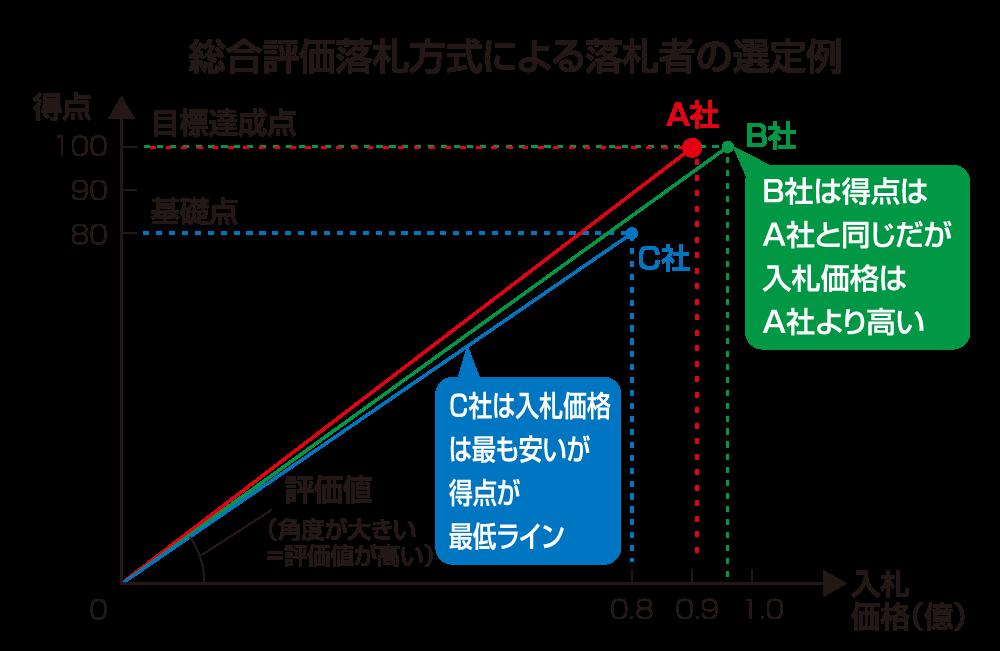 総合評価落札方式による落札者の選定例